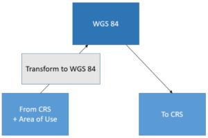 WGS 84 as a transformation hub