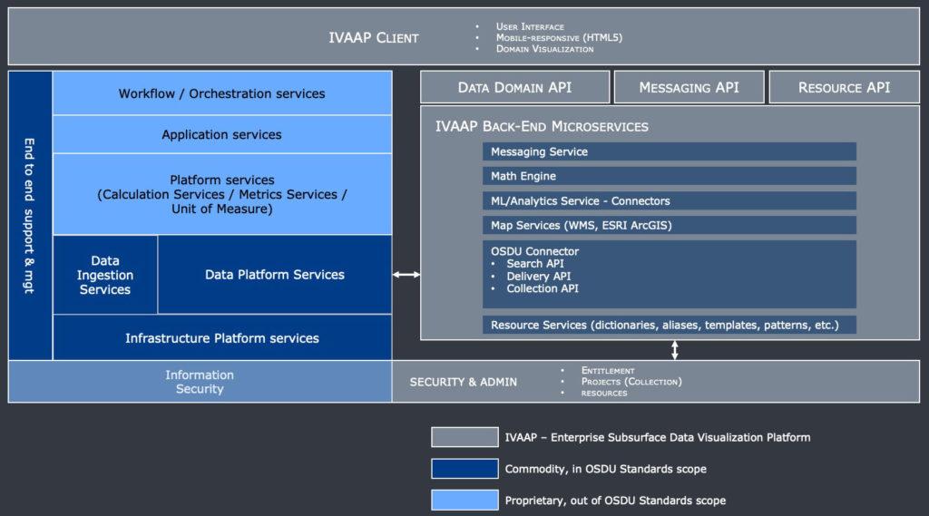 IVAAP-OSDU-architecture-web2