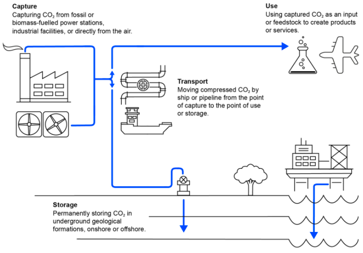 CCUS Lifecycle