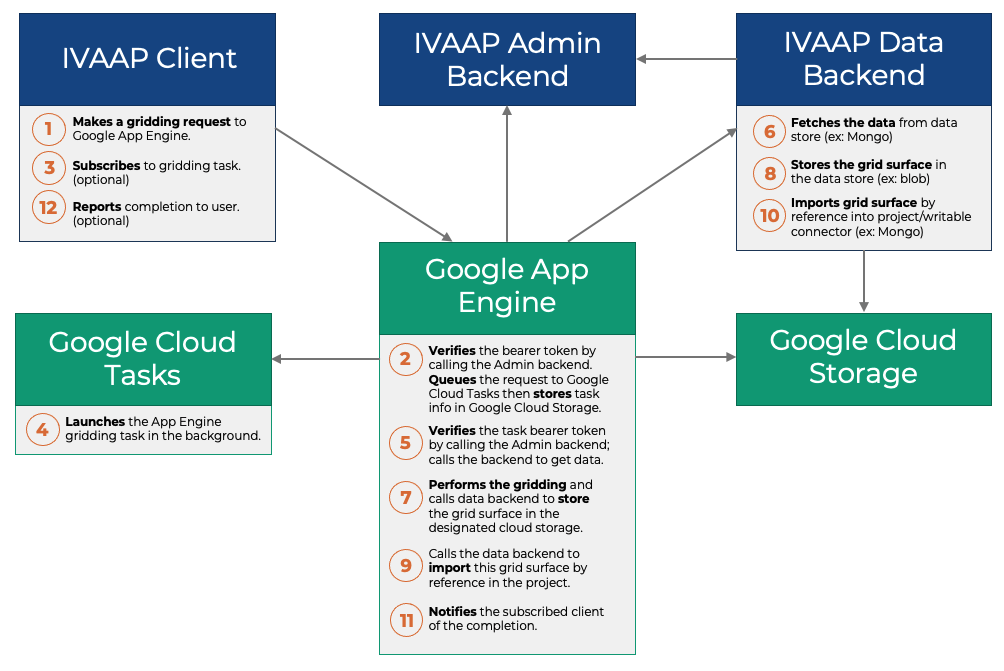 INT_GCP_Workflow