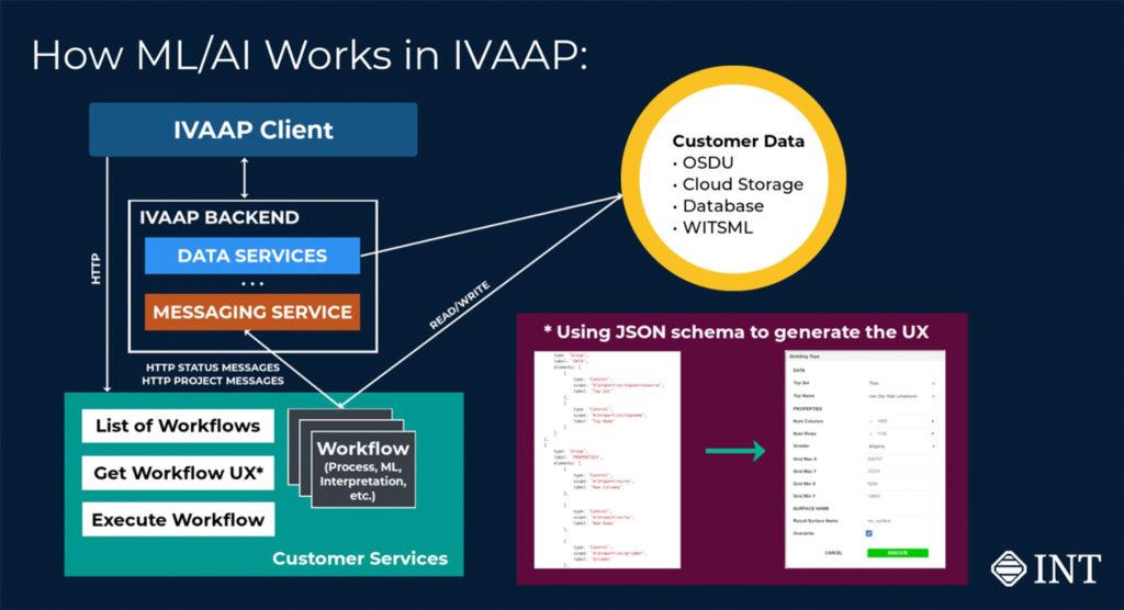 IVAAP-ML-Diagram