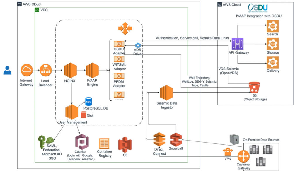 IVAAP-AWS-architecture